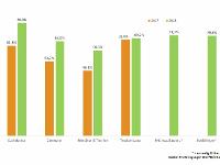 Grafik: B +L Marktdaten GmbH