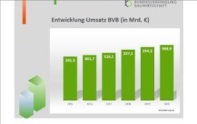 Grafik: BVB