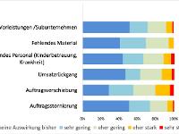 Dachdecker meistern die Coronakrise, Grafik: ZVDH/5-2020