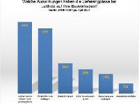 Dachdeckerverband warnt: Energiewende in Gefahr